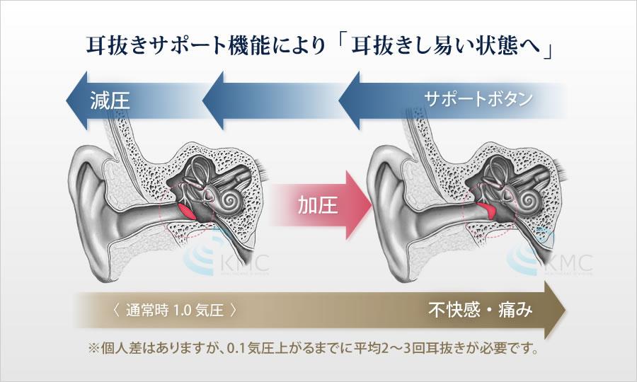 耳抜きサポート機能